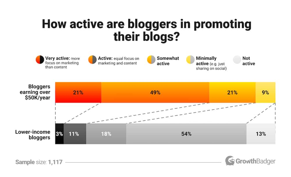 Promotion of blogs done by bloggers, based on income