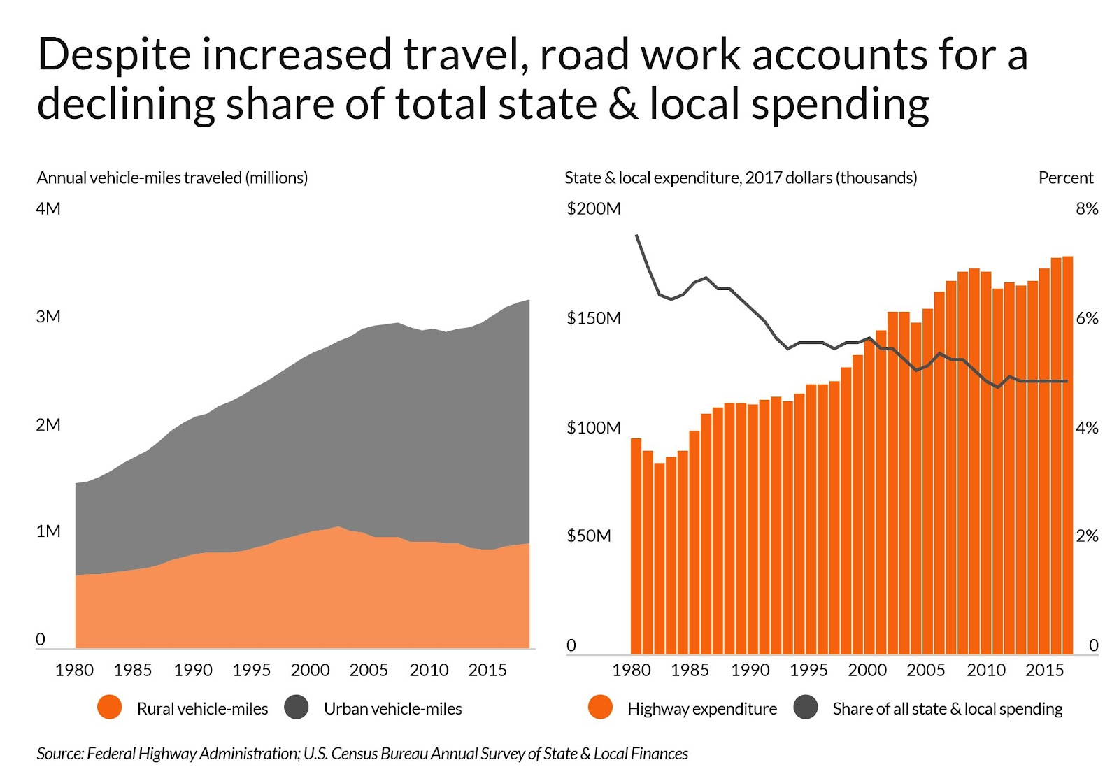 Bar and line charts showing an increase in road travel but a corresponding decrease in share of state & local funding for road work