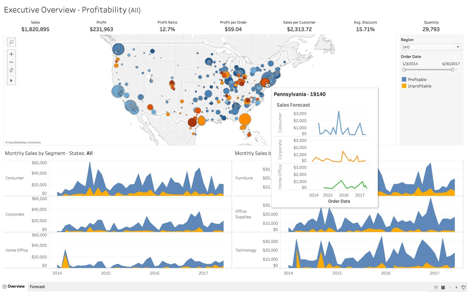 Several graphics with data analysis provided by Tableau.