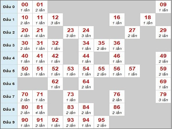 Soi cầu lô chạy xsmb 22/5/2020 - Top các cặp loto được nhiều người chơi  nhất tìm thông qua soi cầu động chạy nhiều ngày, mặc định vị trí xổ số |