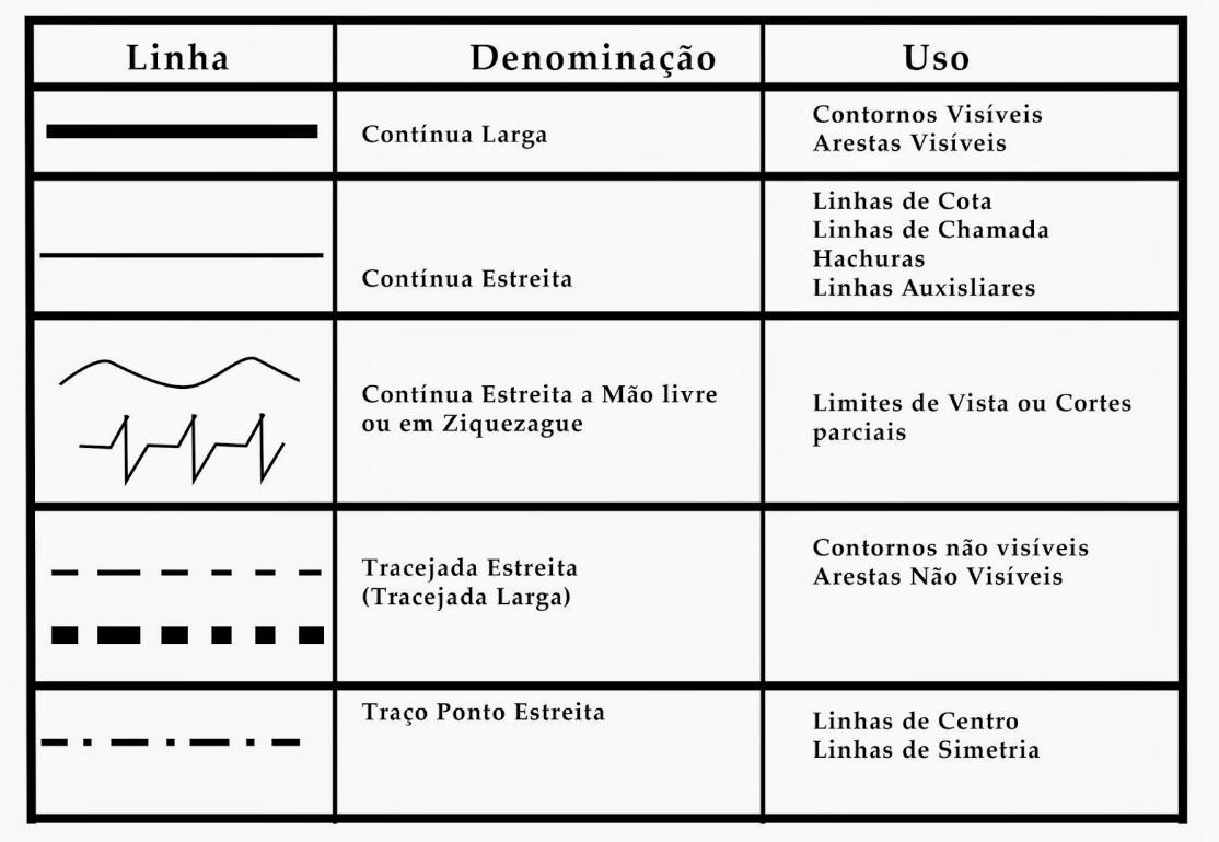 tabela de linhas de um projeto mecânico