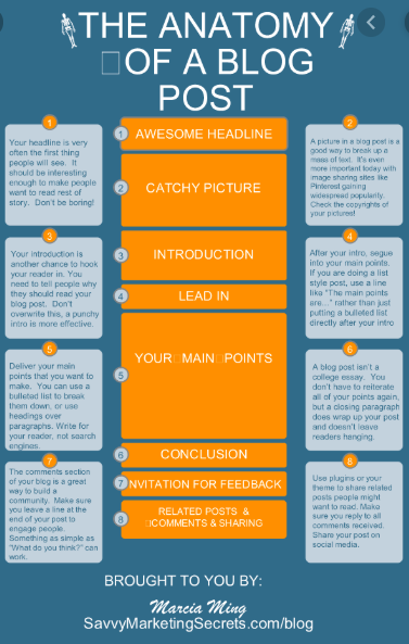 Process-Infographic-How-To-Repurpose-Blog-Post