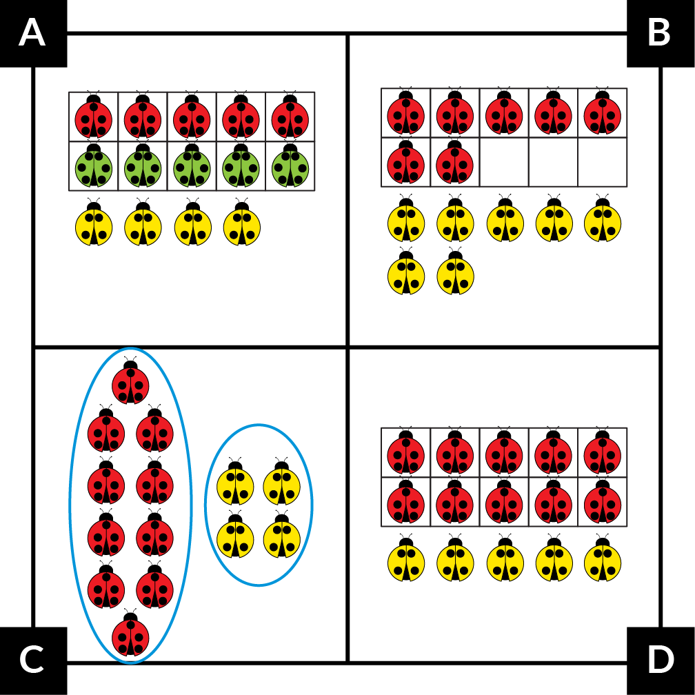 A: A 10-frame holds 5 red and 5 green ladybugs. 4 yellow ladybugs are below. B: A ten-frame holds 7 red ladybugs. 7 yellow ladybugs are below. C: A circle with10 red ladybugs is beside another circle with 4 yellow ladybugs. D: A 10-frame holds 10 red ladybugs. 5 yellow ladybugs are below.