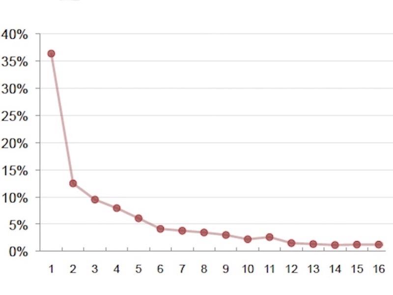 Зависимость коммерческого успеха сайта от количества посещений ЦА