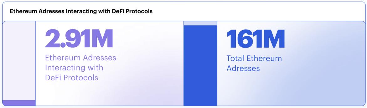 Nombre d'adresses ayant interagi avec la DeFi et nombre d'adresses totales sur Ethereum, montrant une augmentation de 65 %