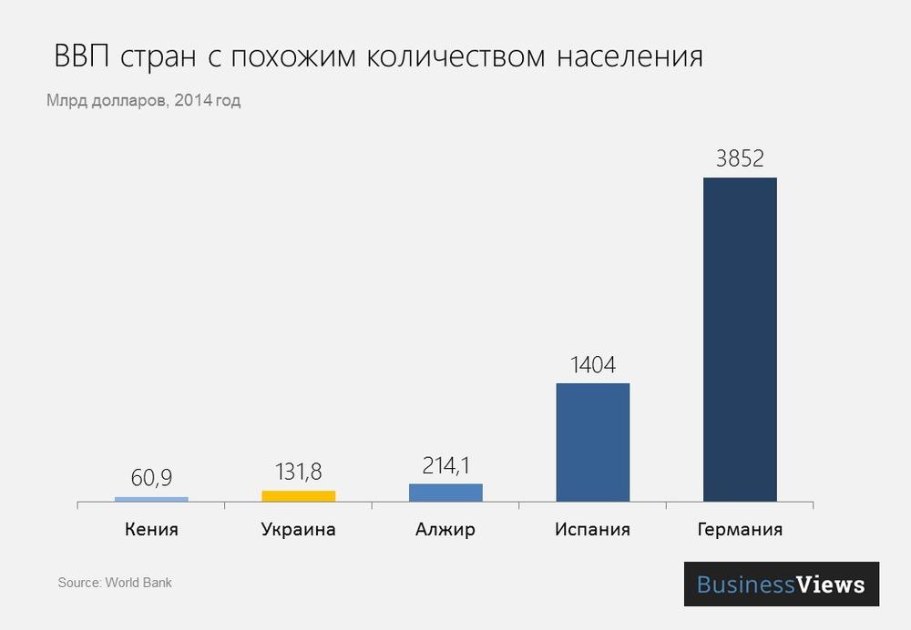 ВВП стран с количеством населения, близким к Украине