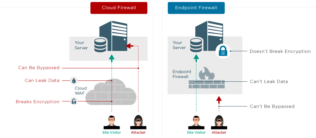 Một infographic của Wordfence Endpoint Firewall vs Sucuri Cloud Firewall