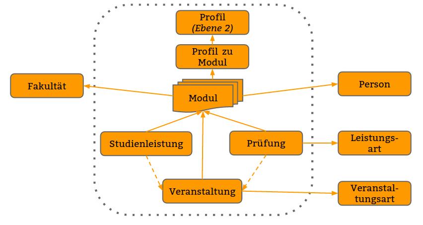 Studiengangsmodellierung_Schicht2.png