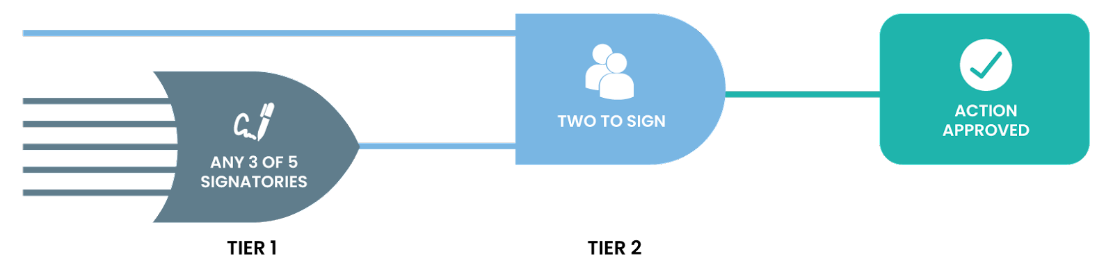 Multi-level multi-signing of a transaction