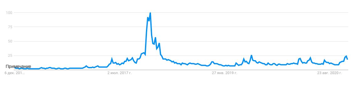 График поискового запроса «bitcoin» по данным Google Trends. В 2017 году биткоин гуглили в 4 раза чаще, чем сегодня.