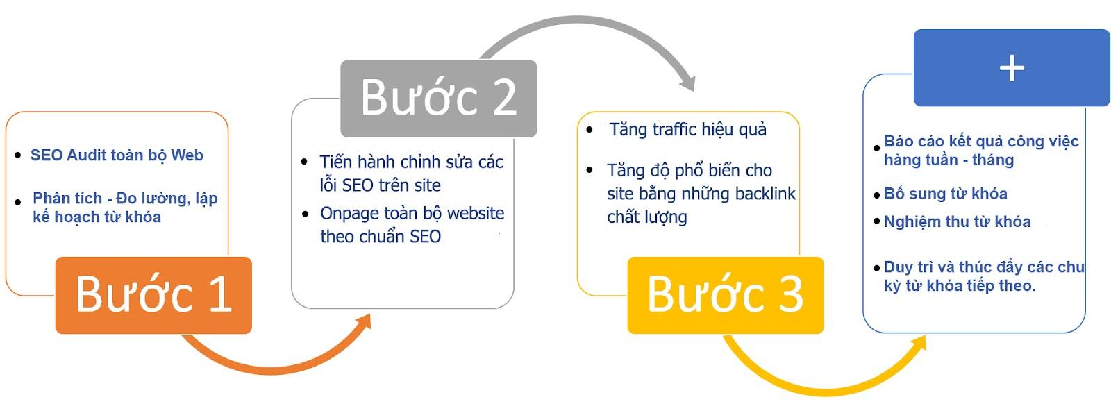 Sai lầm nguy hại Khi tự chạy quảng cáo google adwwords