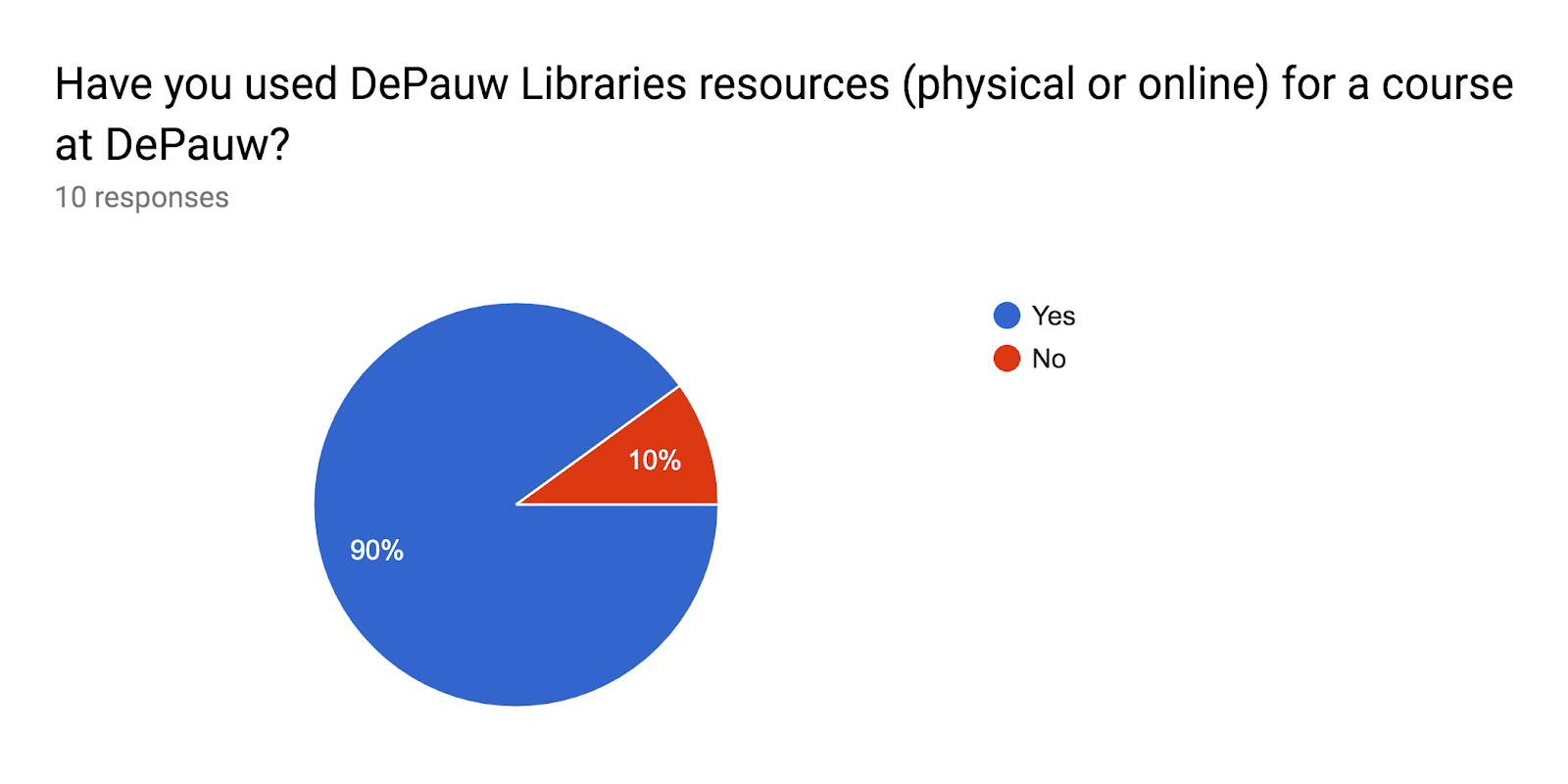 Forms response chart. Question title: Have you used DePauw Libraries resources (physical or online) for a course at DePauw?. Number of responses: 10 responses.
