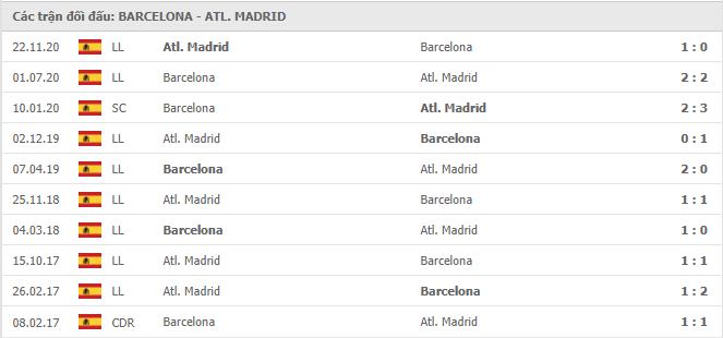 10 cuộc đối đầu gần nhất giữa Barcelona vs Atletico Madrid
