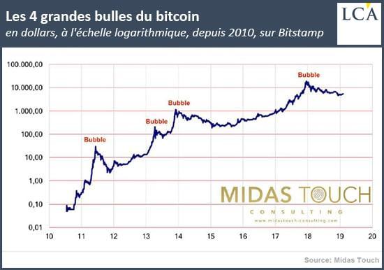 graphique les bulles du bitcoin