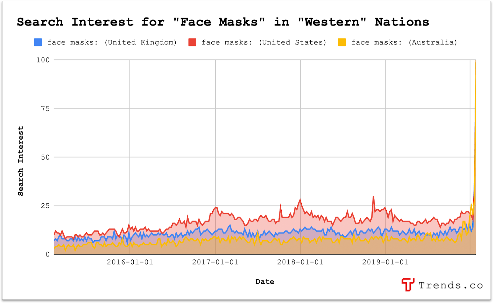 The search interest for face masks in western nations.