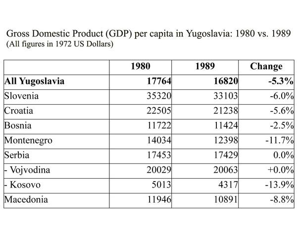 GDP in Yugoslavia: 1980-1989   Making the History of 1989