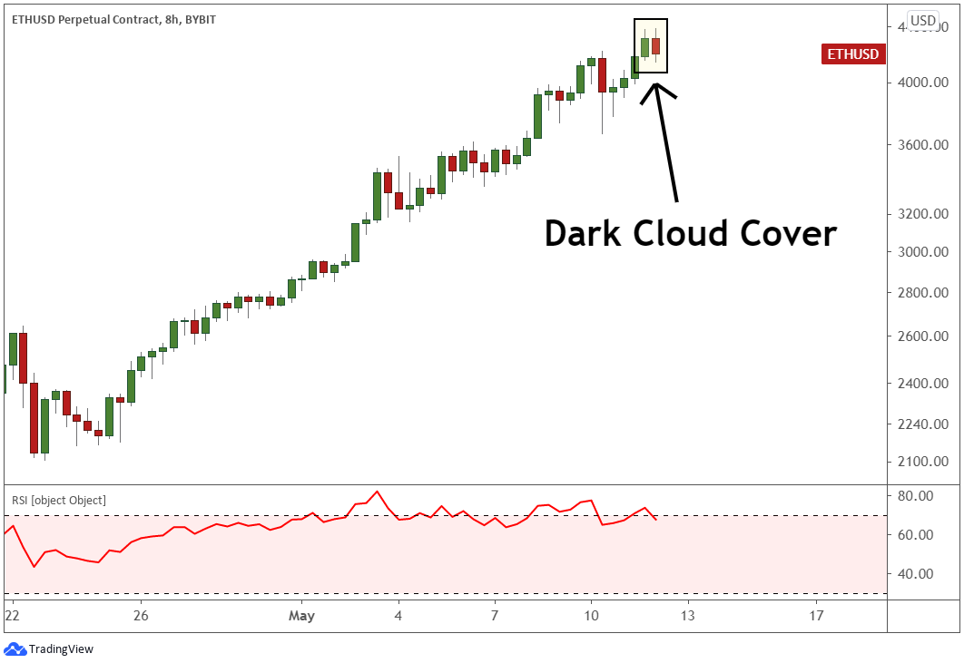 Dark cloud pattern appears after the all-time highs, signaling a downturn is approaching.
