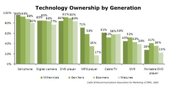 technology generation graph