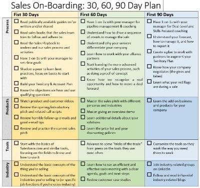 Business Development 30 60 90 Day Plan