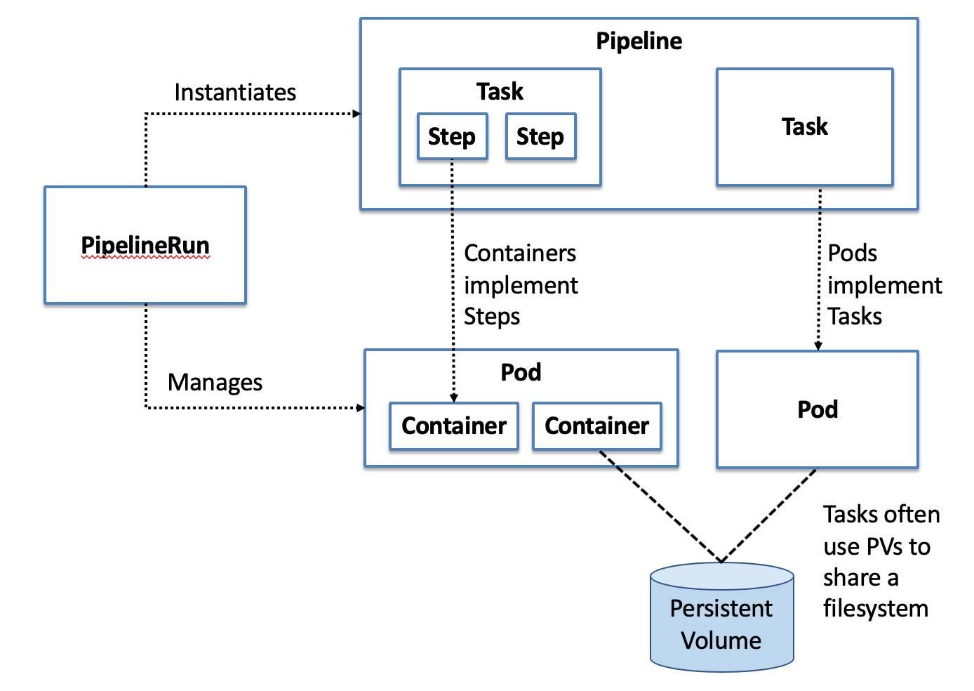tekton - Kubernetes Deployment Tools to Improve Your Devops