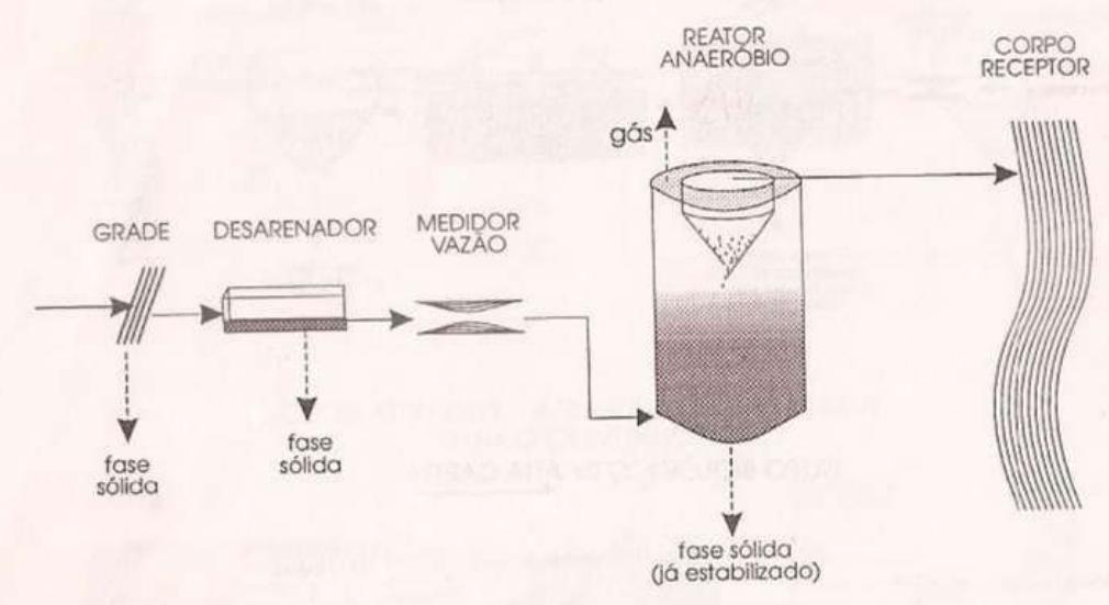 Tratamento com reator anaeróbio.