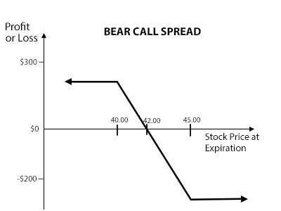 Bear Spread Quantra By Quantinsti