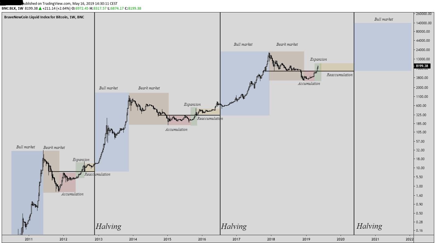 how long to mine 1 bitcoin 2021