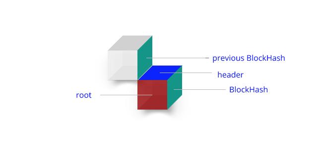 block structure