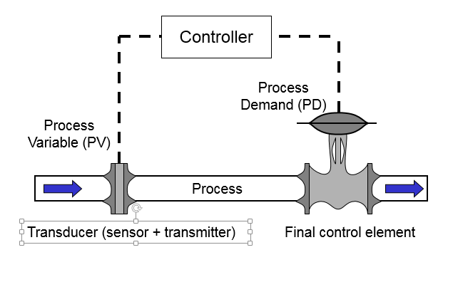 basic principle of control valve