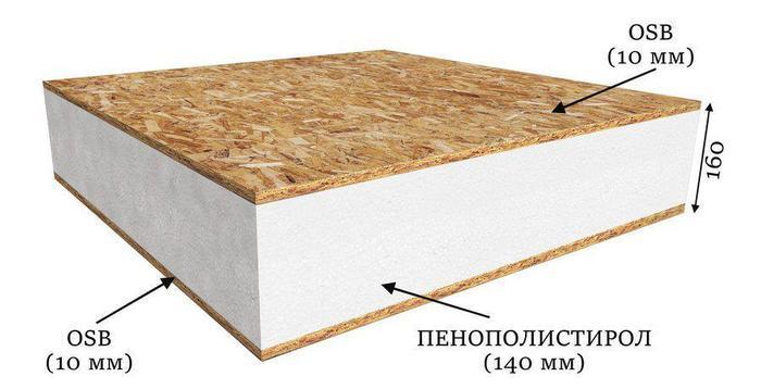 СИП панель 160х1250х2800 Kronospan, цена 1447 грн., купить в Киеве — Prom.ua (ID#979419388)