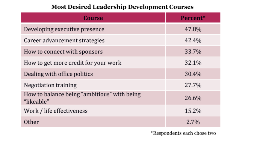 Women in tech leadership development courses