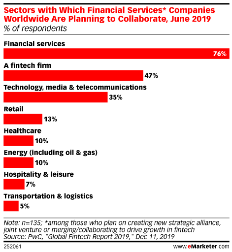 eMarketer reports that 76% of financial services firms are ready to collaborate