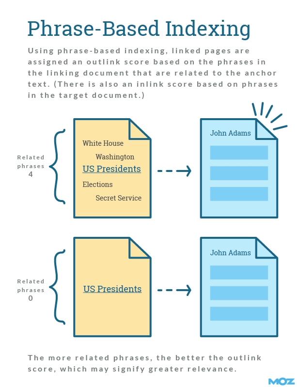 Схема демонстрирует, как фразовые соответствия повышают релевантность и влияют на ранжирование страницы