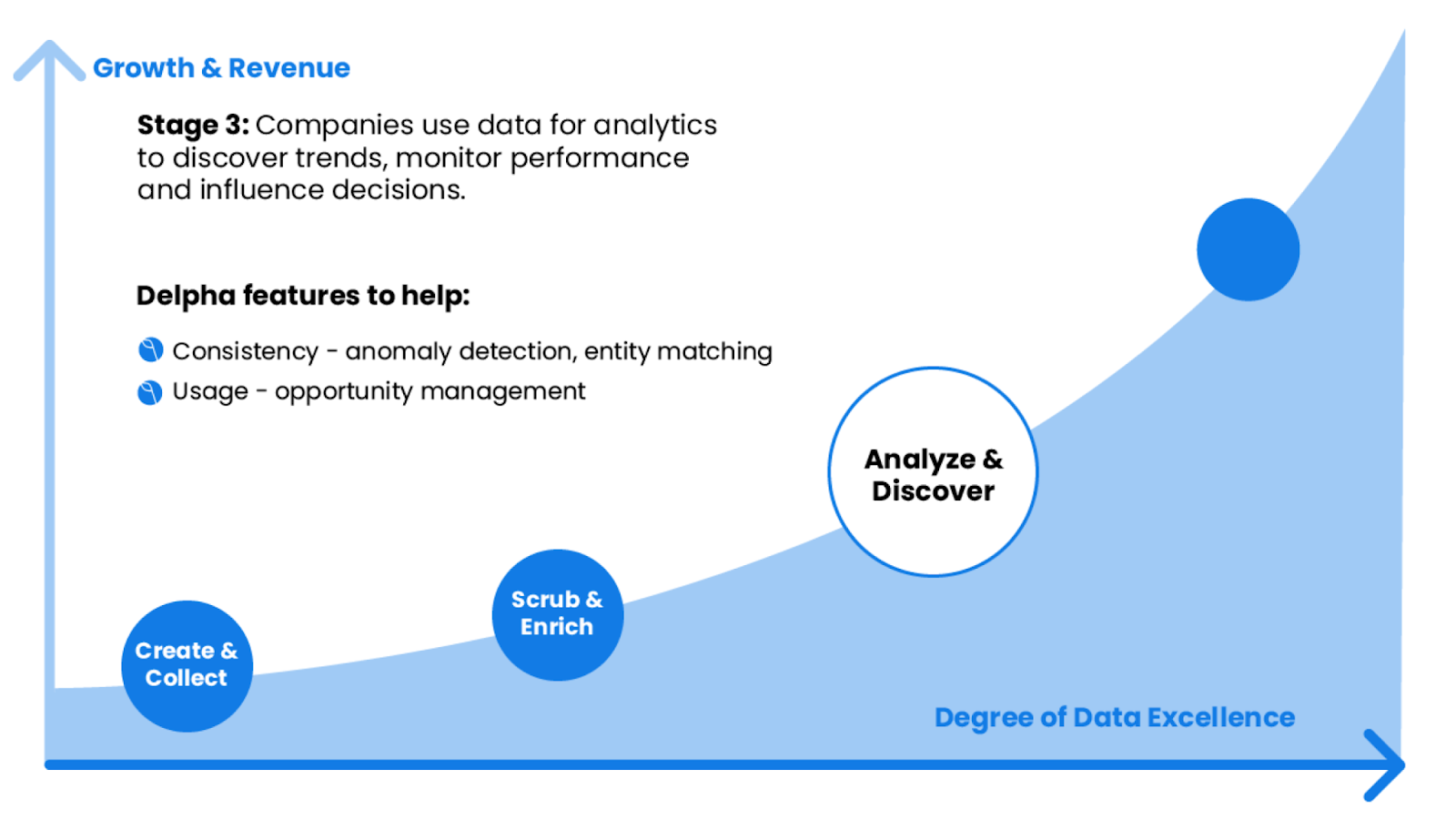 Delpha: Stage 3 involves using analytics to discover trends and use them in business decisions.