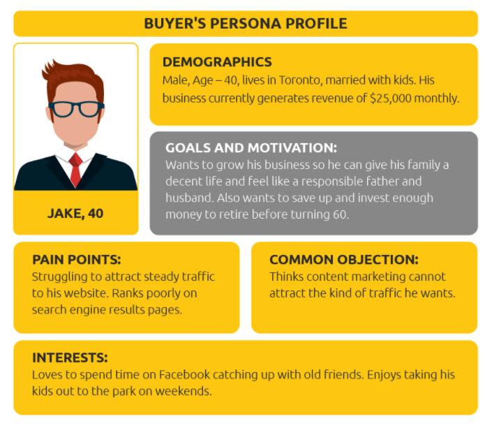 Buyer's persona profile