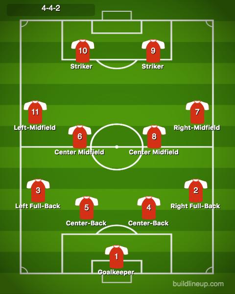 Soccer field positions