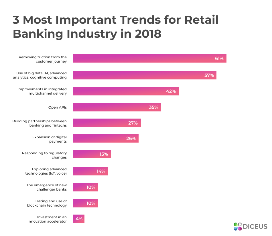 Trends for retail banking