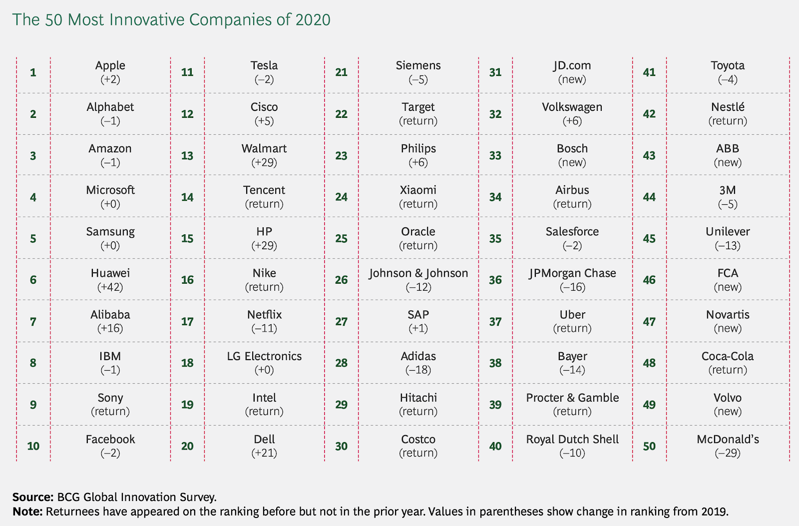 50 Most Innovative Companies list