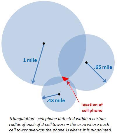 tecnologia de localização por meio de triangulação