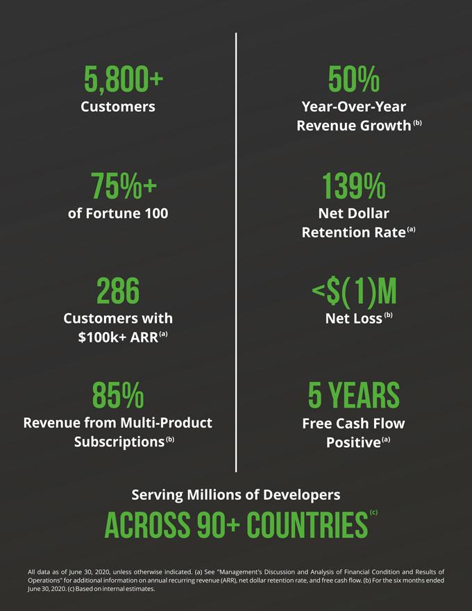 3 факта перед IPO JFrog ( IPO FROG )
