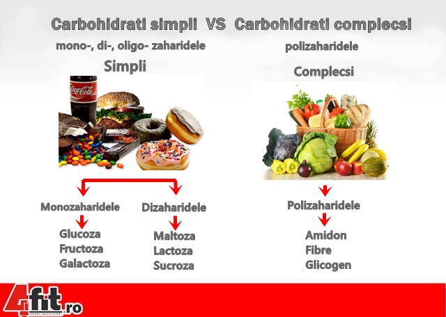 ask-the-nutrition-tactician-whats-the-difference-between-simple-and-complex-carbs-v2-1_2-640xh.jpg