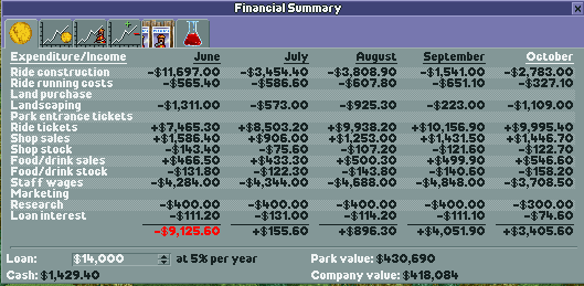 Rollercoaster Tycoon financial lessons