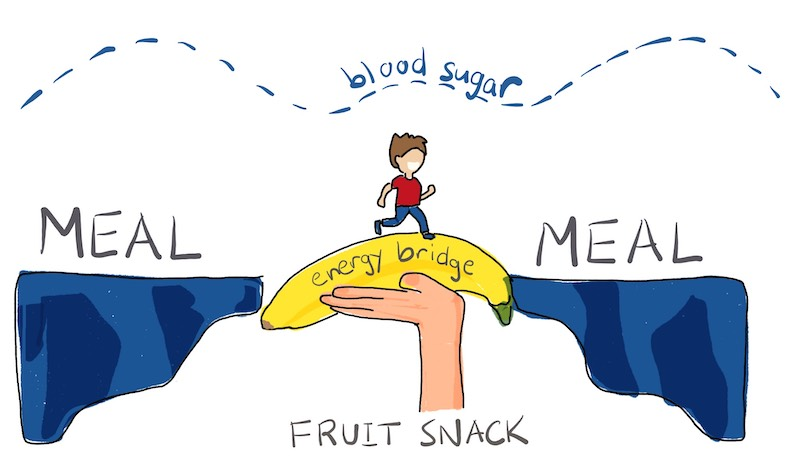 fruit becomes an energy bridge that keeps your blood sugar stable between larger meals