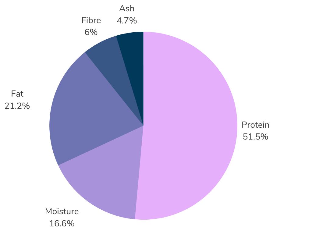 Merrick Limited Ingredient Diet Grain Free Dry Cat Food Guaranteed Analysis