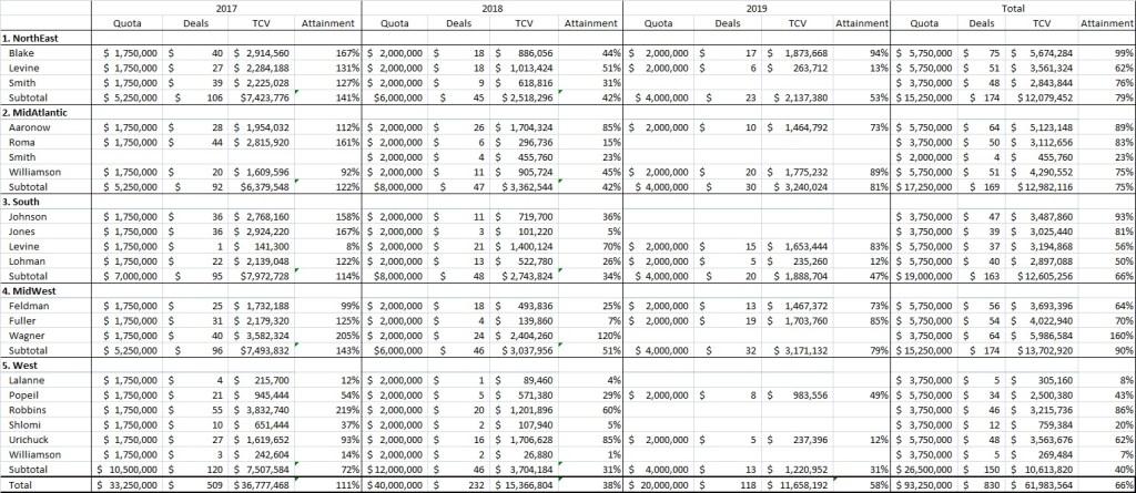 sales rep quota attainment example