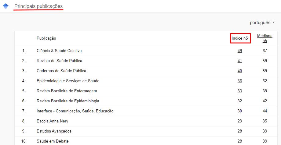 seção de métricas e índices do Google Acadêmico