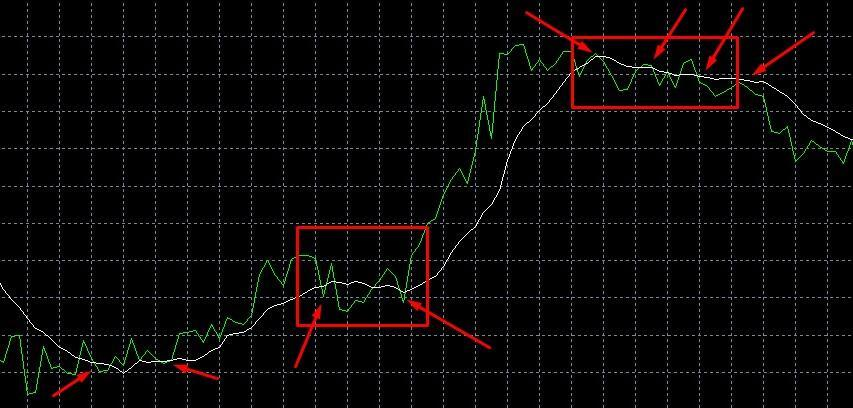 Support and Resistance with the VWAP