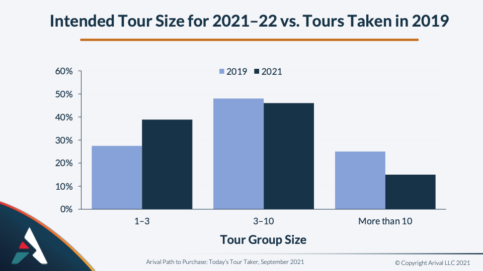 Today's Tour Taker: The Rise of Small Groups Arival Ben Finch