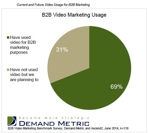 Graph showing B2B video marketing usage