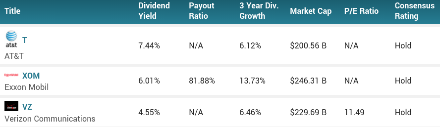 High Dividend Yields vs. Staking